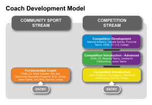 CDM Community Sport and Competition Streams-800px