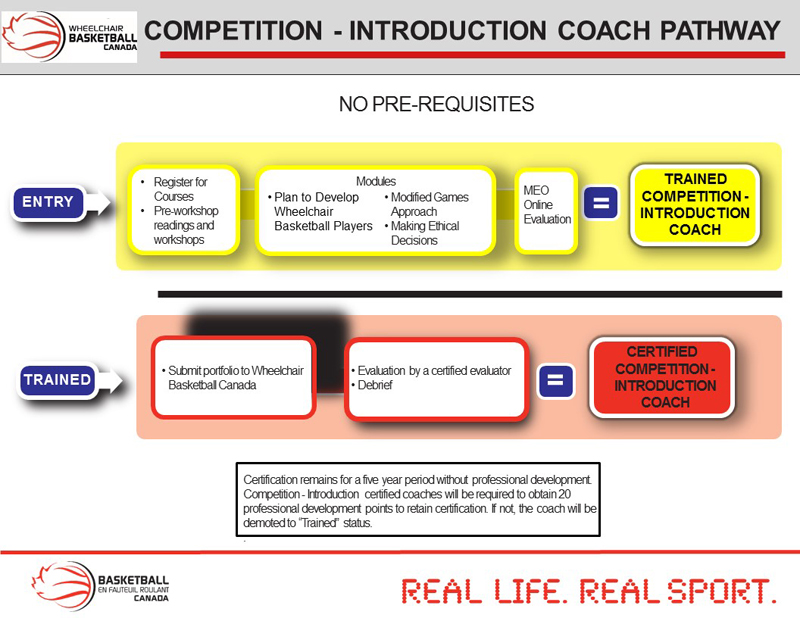 COMPETITION INTRO COACH PATHWAY-800px
