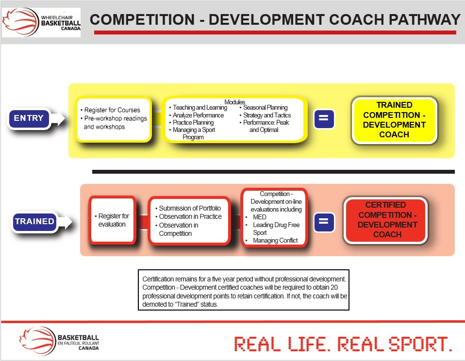 Competition - Development Coach Pathway