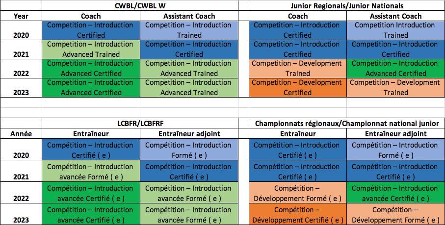 nccp basketball wheelchair certification overview