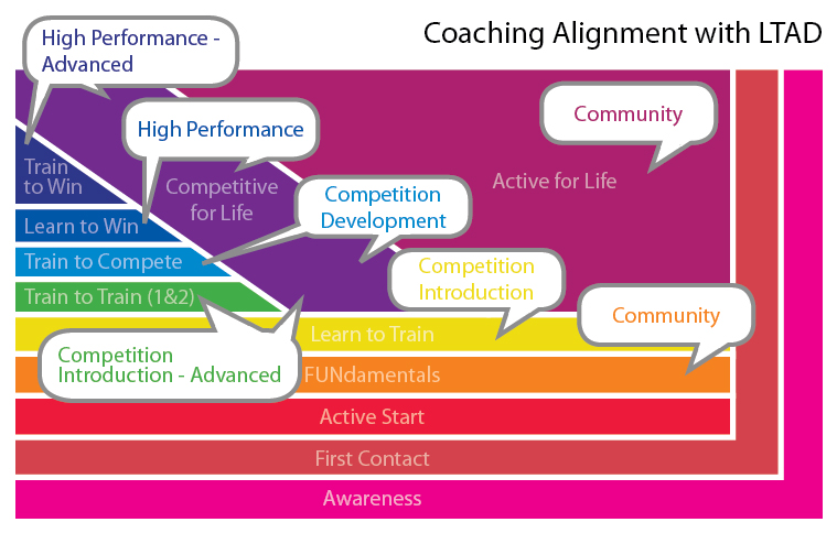 LTAD - Coaching Levels