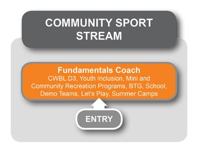 Community Sport Stream