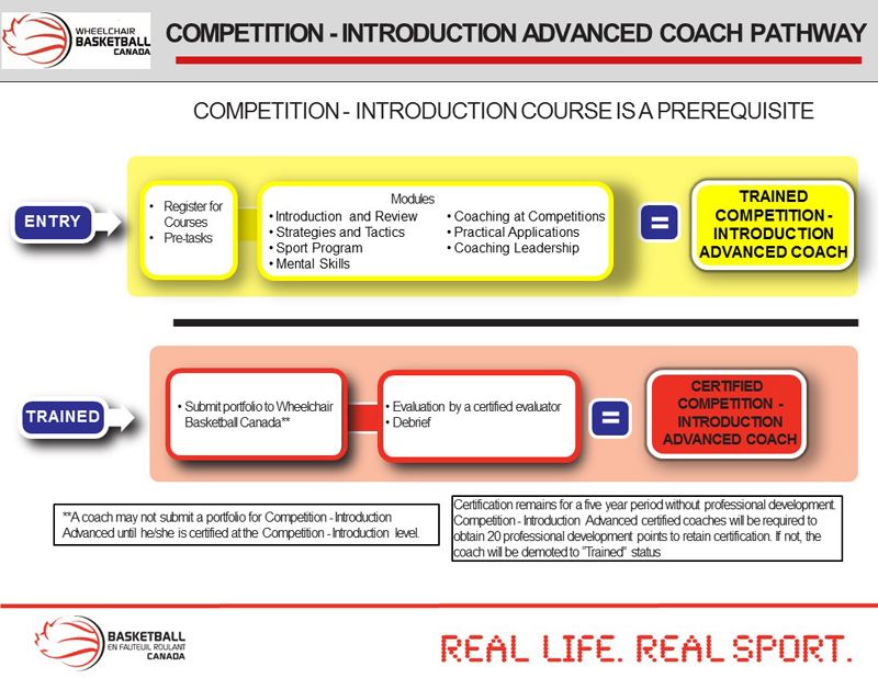 COMPETITION INTRO-ADVANCED COACH PATHWAY-800px